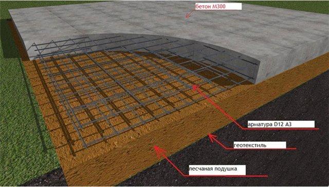 Плитный фундамент: особенности конструкции, преимущества.