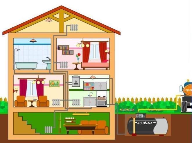 Как провести газо и электроснабжение в дом?
