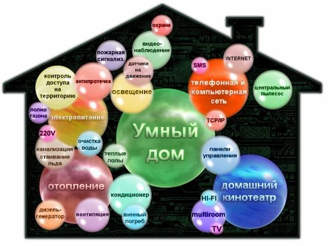 Удобства и плюсы «умного дома»