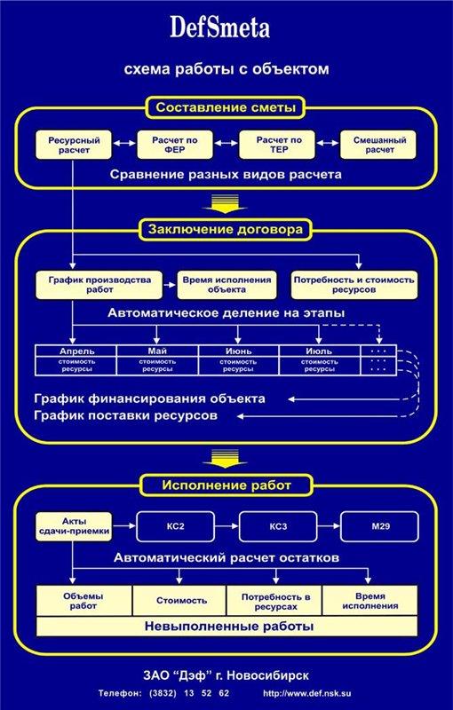 Современные инструменты для производственного отдела в строительстве