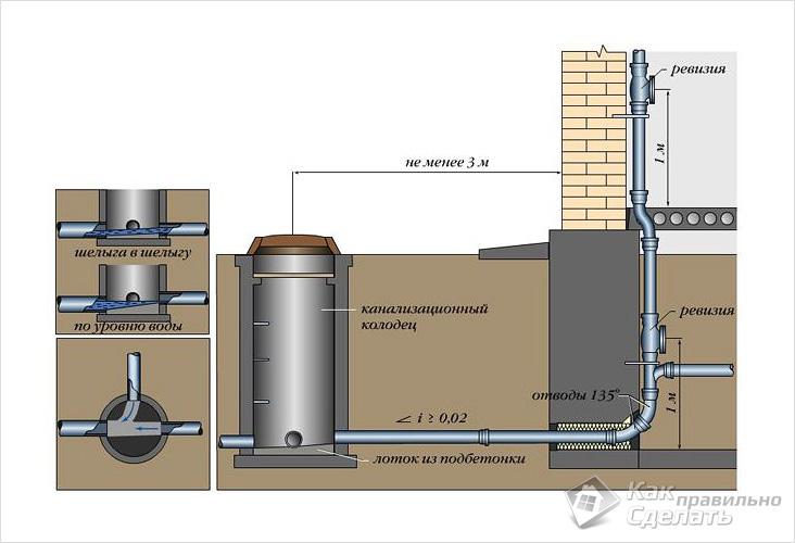 Как правильно сделать канализационную систему