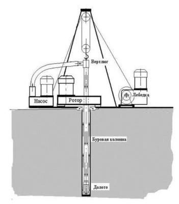Особенности бурения роторным методом